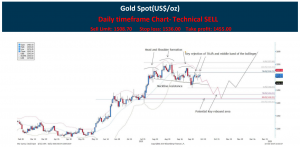 Technical Pulse Gold CFD