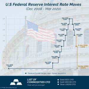 fed interest rate cuts cfd