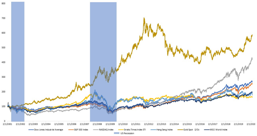 Gold Price Comparison with StraitsTimesIndex_S&P