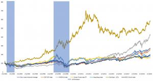 Gold Comparison with StraitsTimesIndex_S&P