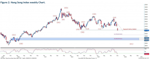 Hang Seng Index Chart Technical Analaysis