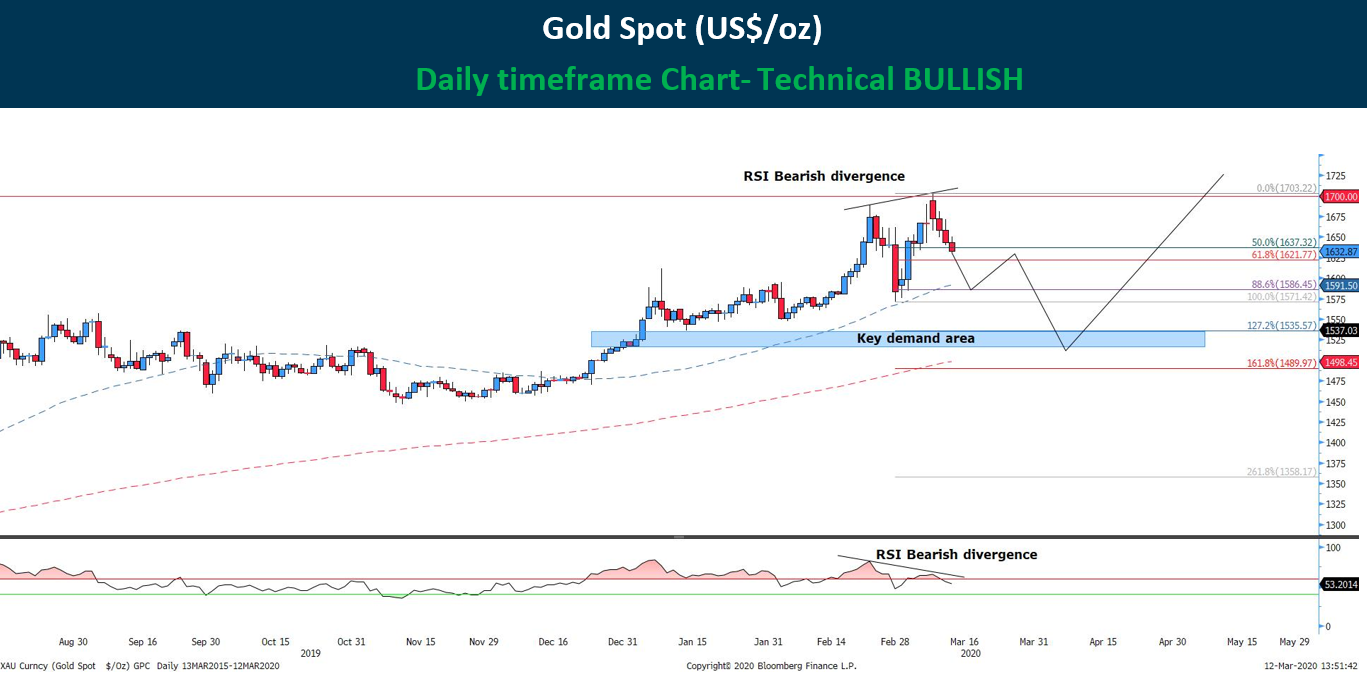 Technical analysis Gold - 12Mar