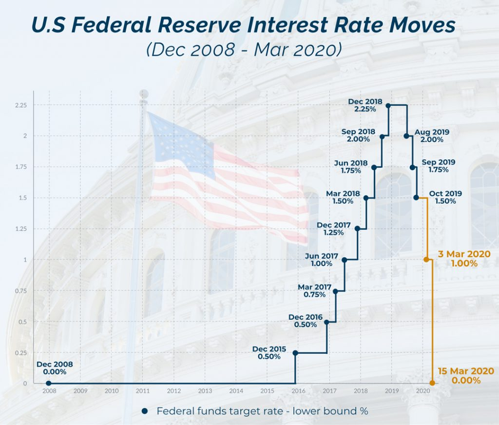 Fed Rates Impact on Gold CFD