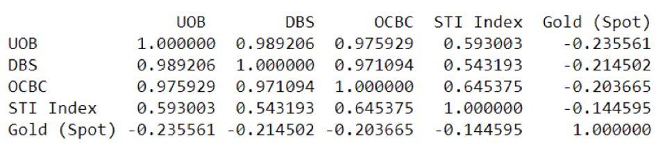 Correlation matrix cfd dbs uob ocbc