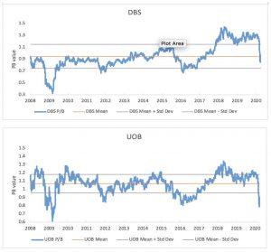 DBS UOB pb ratio chart