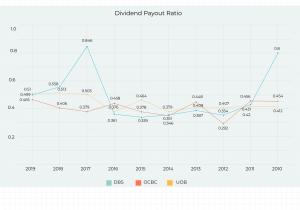 DBS_OCBC_UOB_Dividend_PayoutRatio