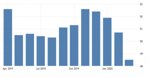 HIS Markit US Manufacturing PMI_Dead Cat Bounce