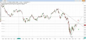 Hang Seng Index Chart Analysis