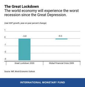 Recession_Dead Cat Bounce_cfd