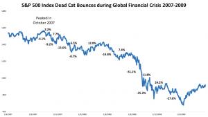 S&P 500 2007-2009_Deadcatbounce