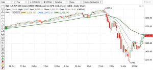 S&P 500 Technical Anlysis_130420