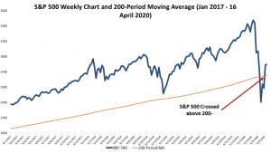 S&P 500 Weekly Chart_DeadCatBounce