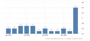 US Unemployment Rate_Dead Cat Bounce