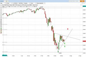 Wall Street Index Technical Analysis