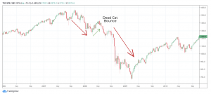 dead cat bounce example