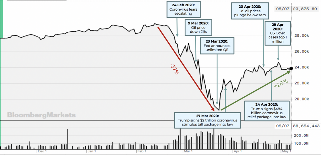 Fig 2 DJIA Index 6 month chart
