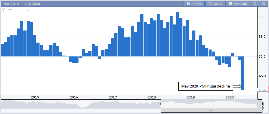 Institute for Supply Management Purchasing Managers' Index (ISM PMI) bar chart
