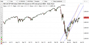 S&P Daily Chart - 260520
