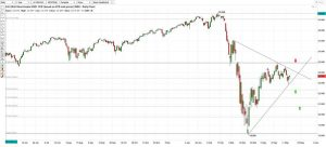 Wall Street Index Chart Analysis 150520