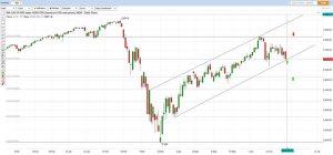 260620 US SP500 Chart Analysis