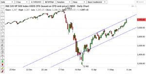 S&P Daily Chart - 080620