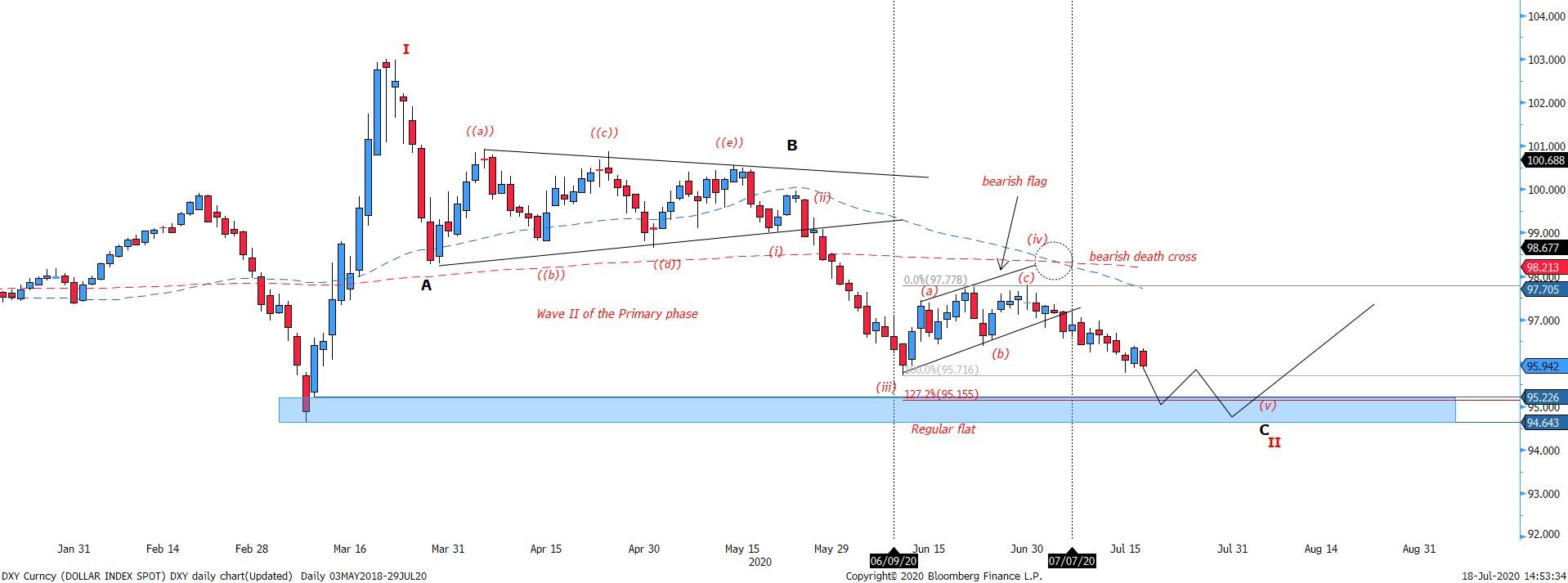 Figure 1 Dollar Index – Elliott sub-wave correction in place, with price falling towards support zone