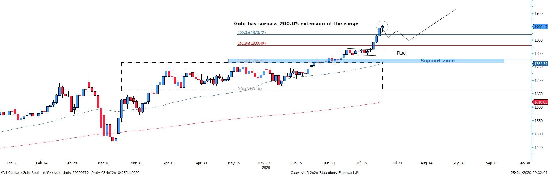 Figure 5 Gold daily chart – potential upside in play