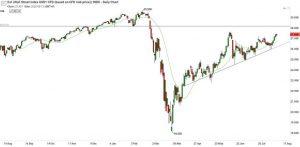 110820 DJI Chart Analysis