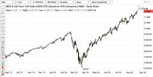 NDX-technical-analysis-240820