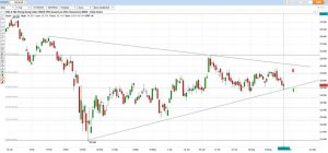 Hang Seng Index Chart Analysis 07 September 2020