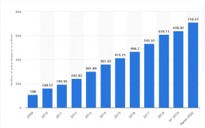 Alibaba Ali Pay, Ant Group_Number of online shoppers in China 2009 to March 2020 (In Millions)