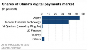 Alibaba Ali Pay, Ant Group_Shares of China's digital payments market