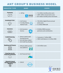 Ant Financial Ant Group_Business Model