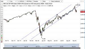 S&p 500 chart analysis 140920