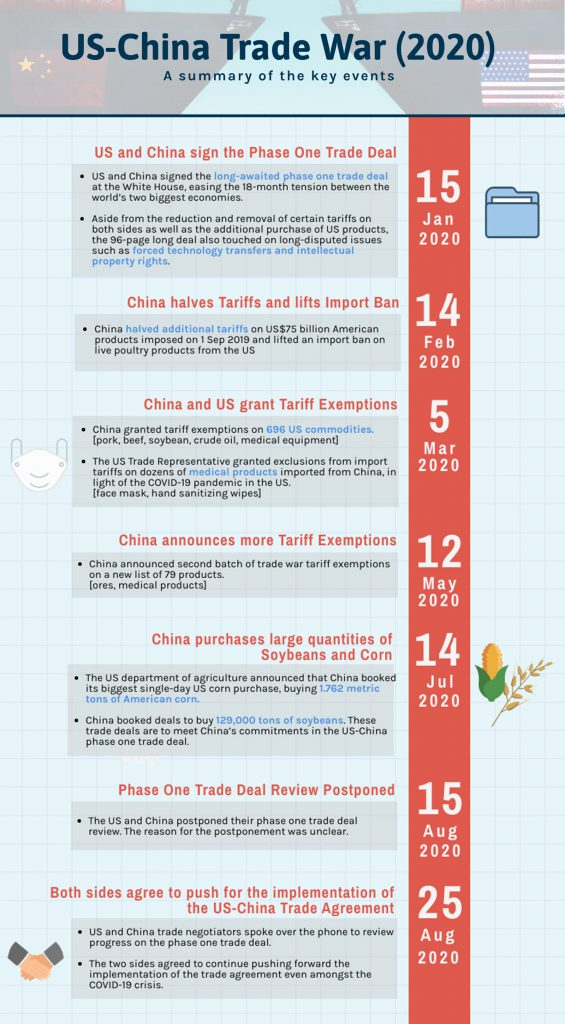 US-China Trade War_Timeline_2020