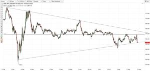 USD JPY Technical Analysis