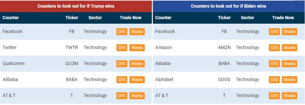 Biden vs trump us election 2020 technology stocks