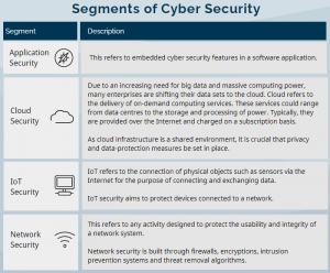Cyber Security Segments_CFD trading