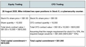 Cyber Security_Trading CFD_1
