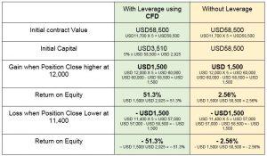 Index CFD Margin Calculations