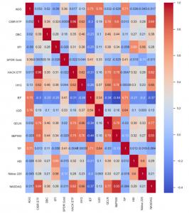 cyber security figure 3_Pearson Correlation matrix, PSR