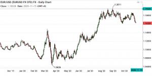 Techincal Analysis EUR/USD at Trading Range Bottom