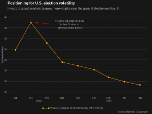 volatility-vix-cfds-contract-for-differences-us-election