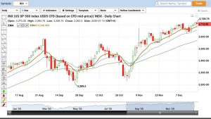 Technical-Analysis-Early-Christmas-Present-For-The-Bulls