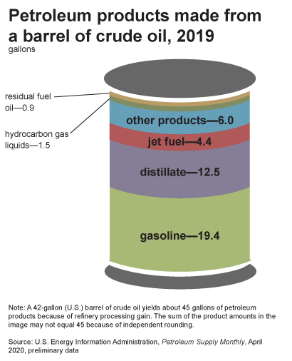 petroleum-products-info-graphic