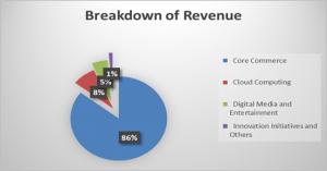 alibaba-fy2020-revenue