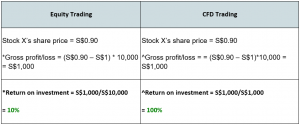cfd-return-on-investment-example