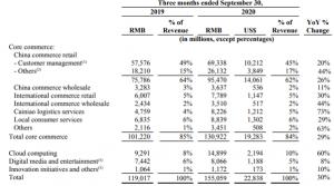 quarterly-revenue-of-alibaba