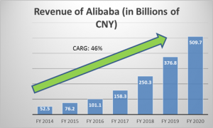 revenue-of-alibaba-group-holding