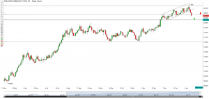 technical-analysis-is-the-eur-usd-bull-run-coming-to-an-end